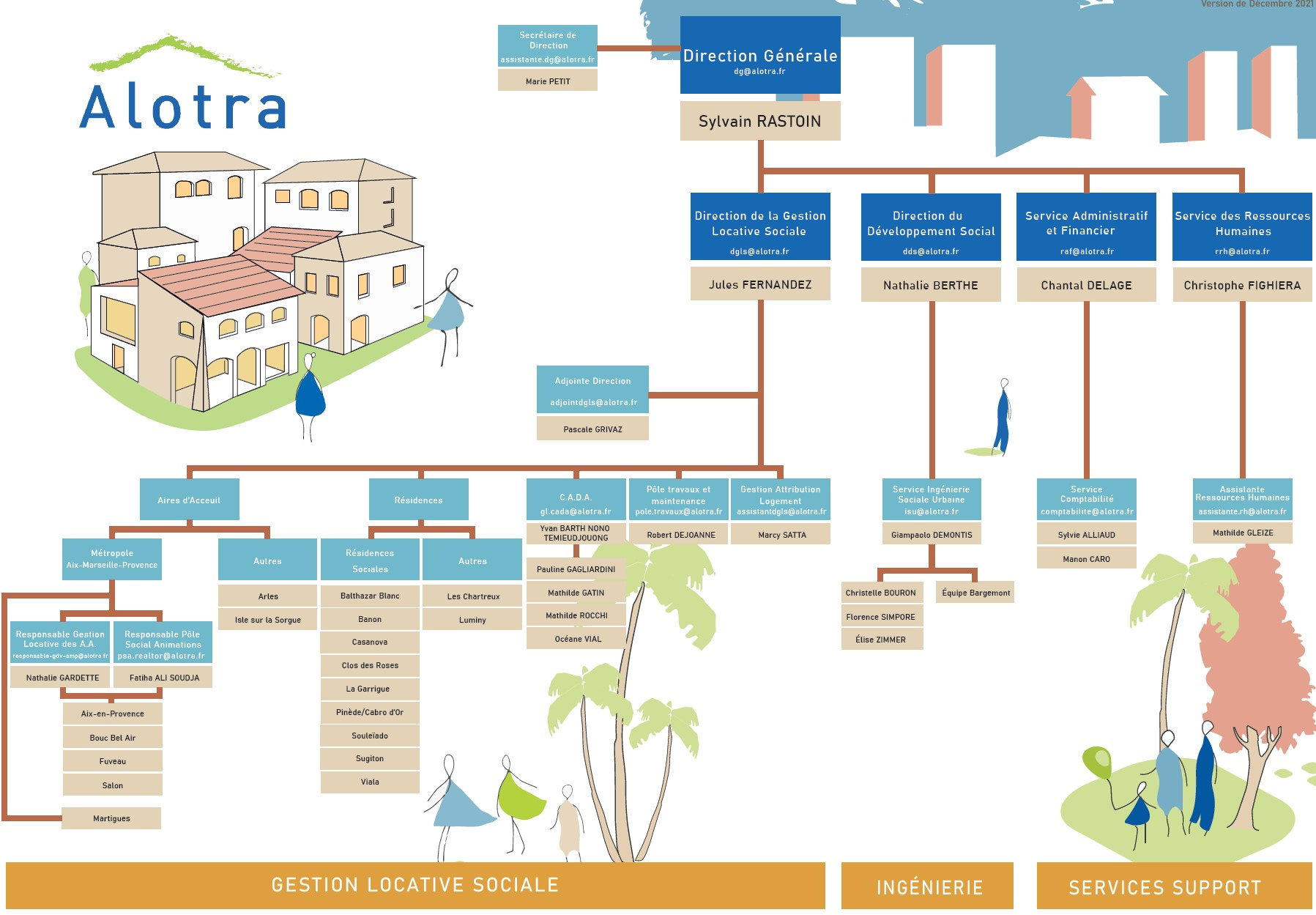 Our organizational chart